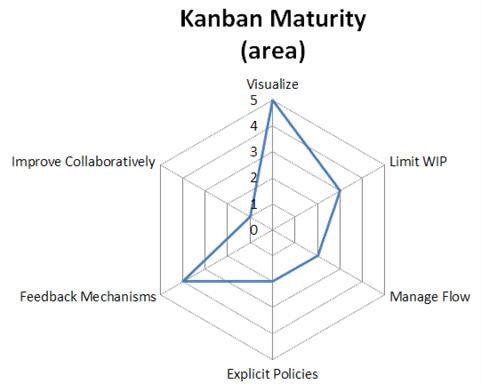 Metrics Agile Ramblings