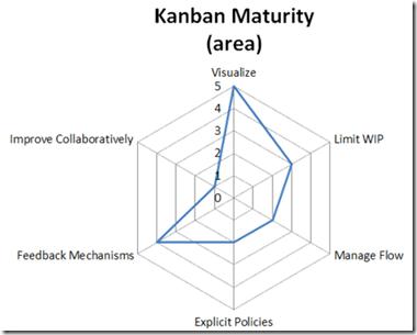 kanban_maturity_kiveat_chart