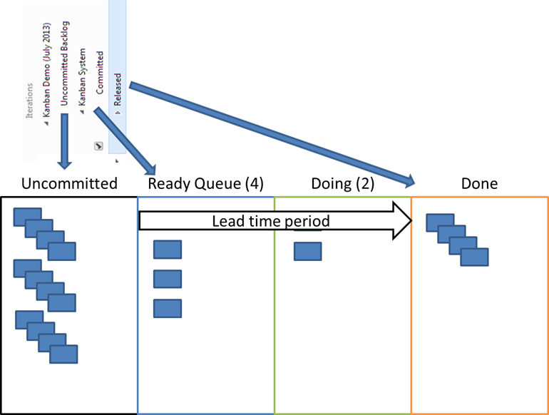 Modeling your kanban system on tfs 201x using iteration paths image because the current crop of tfs process templates maxwellsz
